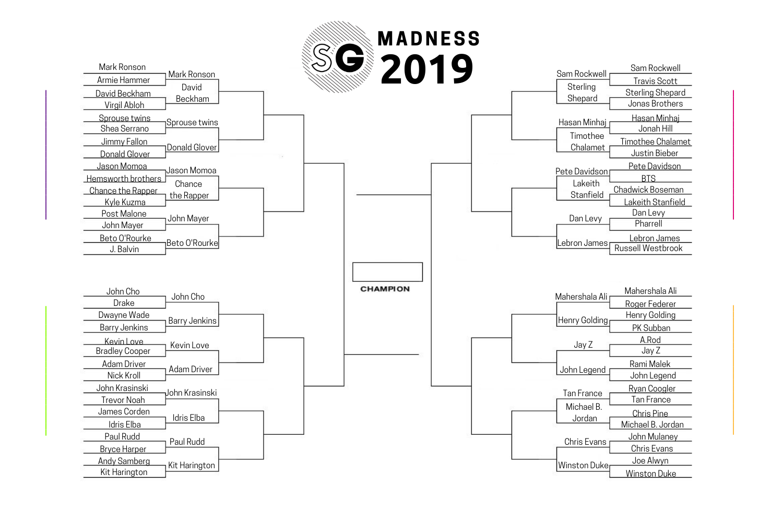 sg madness 2019 round 2 bracket